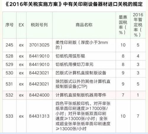 2016年这两种印刷设备开征进口关税